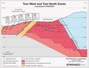 Tom West Zone – Long Section