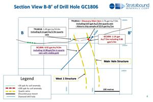 Section View of Drill Hole GC1806