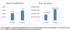 Total Enrollments and Total Bookings Bar Graphs