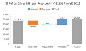 The following chart summarizes the changes in silver mineral reserves at El Peñón as at December 31, 2018 compared to the prior period.