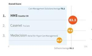 2020 Care Management Solution Rankings