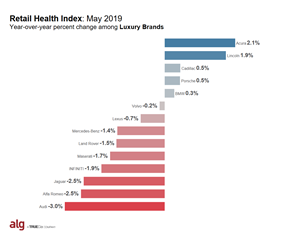 ALG's Retail Health Index (RHI) -- Luxury