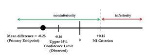 Figure 1. Non-inferiority (NI) scale