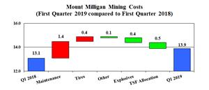 Mt. Milligan Mining