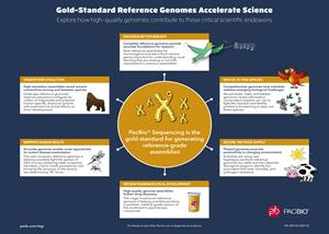 Gold-Standard Reference Genomes Accelerate Science