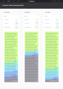 Videolicious' Patented Script Heatmap Analytics