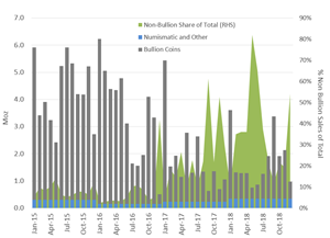 Silver Coin Fabrication at the US Mint: Massive Increase in Non-Bullion Coin Demand