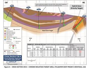 Figure 6 – Cross Section CM-4 – Chrome Mountain Target Area, Stillwater West Project, Montana, USA