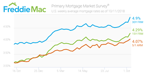 Freddie Mac Primary Mortgage Market Survey