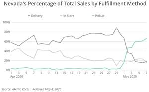 Nevada's Percentage of Total Sales by Fulfillment Method