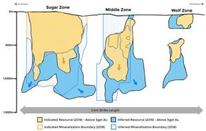Longitudinal Projection - Mineral Resource Comparison