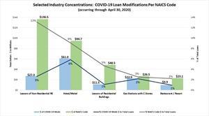 Selected Concentrations: COVID-19 Loan Modifications Per NAICS Code