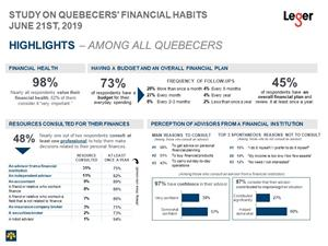 Study on Quebecers' Financial Habits