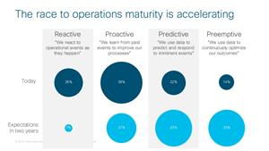 The race to operations maturity is accelerating