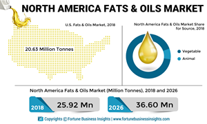 U.S. is the Largest Market for Fats & Oils and is Projected to Grow at the Highest CAGR