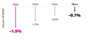 Percent of MSRP