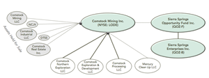 Comstock Mining's Corporate Realignment