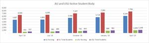 Aspen University and United States University