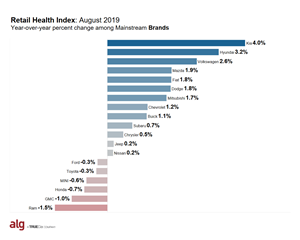 Retail Health Index (RHI) - Mainstream Brands