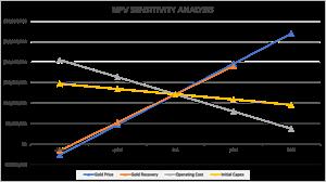 Pinos Sensitivity Chart