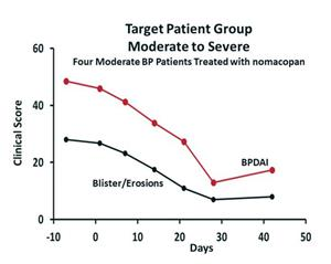 Target Patient Group Moderate to Severe