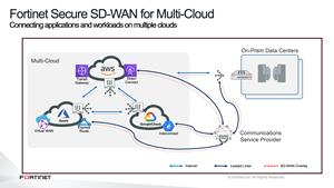 Fortinet Secure SD-WAN for Multi-Cloud
