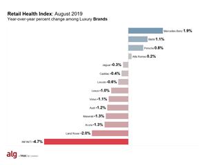 ALG's Retail Health Index (RHI) - Luxury Brands